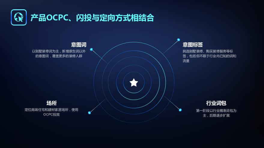 产品ocpc闪投与定向方式相结合截图