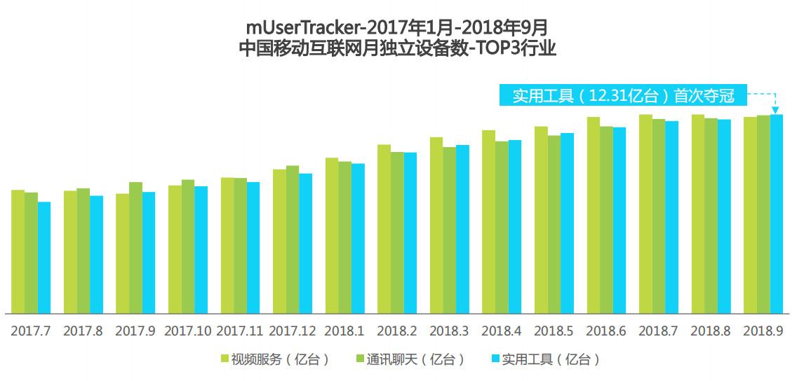 中国移动互联网月独立设备数TOP3行业