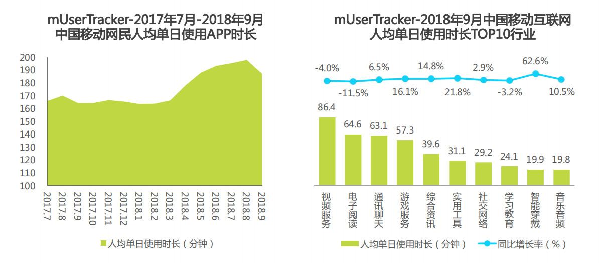 中国移动互联网网民人均单日使用app时长
