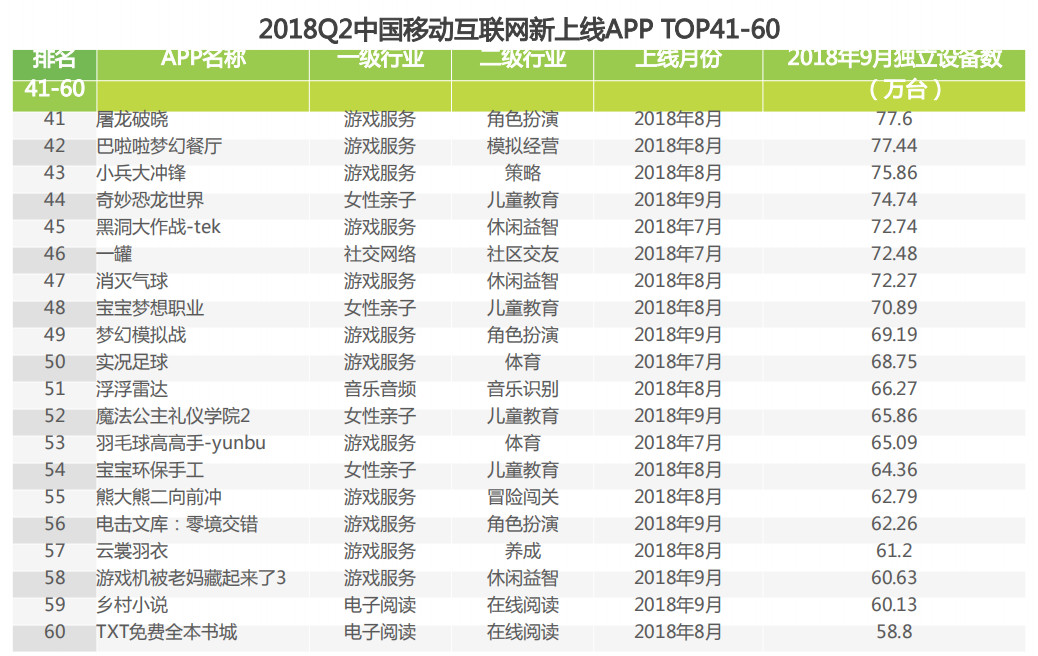 2018Q2中国移动互联网新上线APP TOP41-60