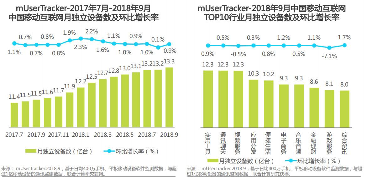 中国移动互联网月独立设备数及环比增长率