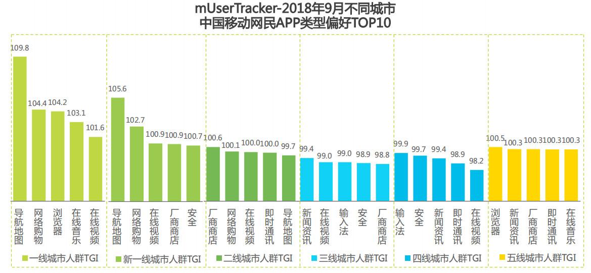 2018年9月不同城市中国移动互联网网民APP类型偏好TOP10