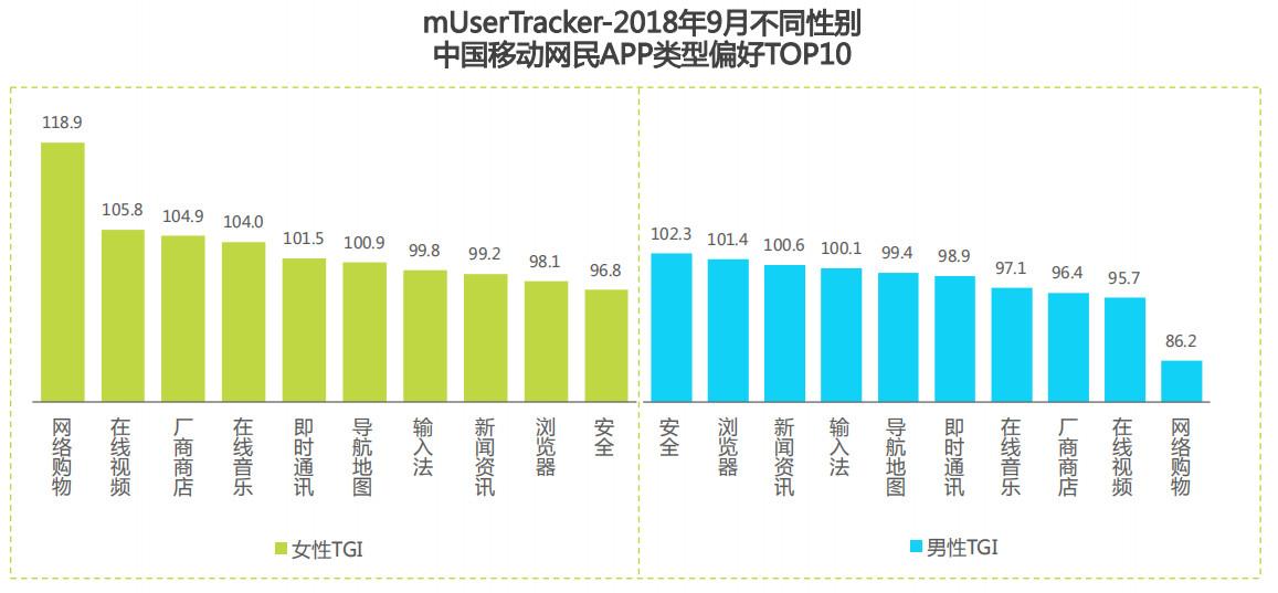 2018年9月不同性别中国移动互联网网民APP偏好TOP10