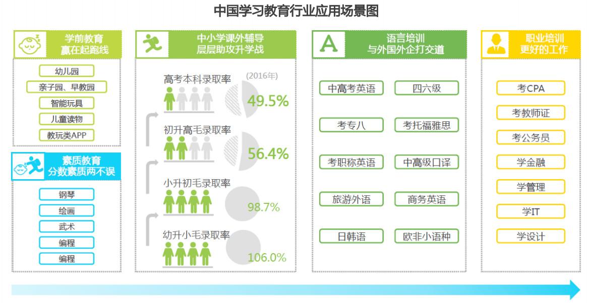 中国学习教育行业应用场景图