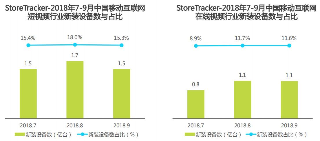 2018年7-9月中国移动互联网短视频行业及在线视频行业新装备数与占比