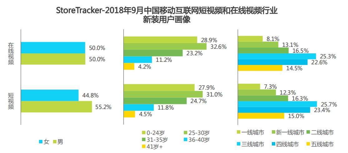 2018年9月中国移动互联网短视频和在线视频行业新装用户画像