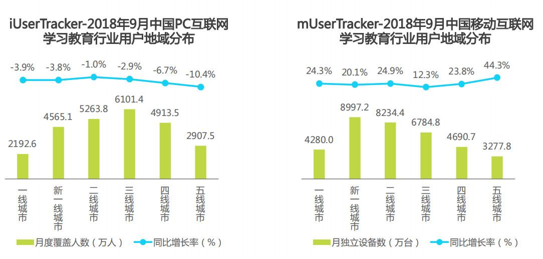 2018年9月中国pc和移动互联网学习教育行业用户地域分布